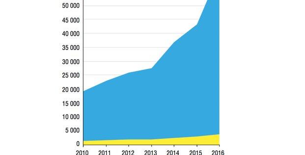 Tracfin déclarations 2010-2016