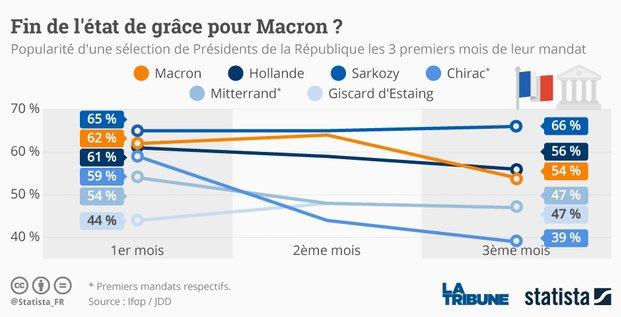 Statista macron popularité