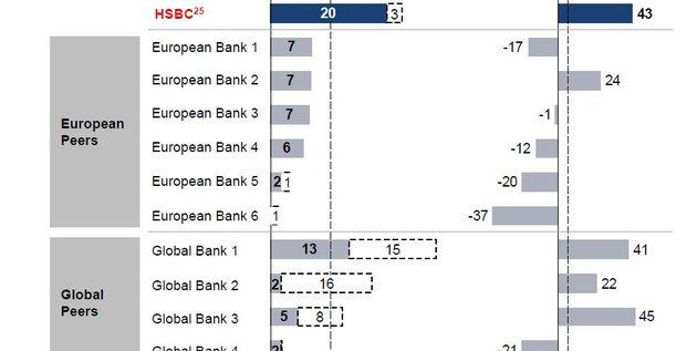 HSBC comparaison dividende