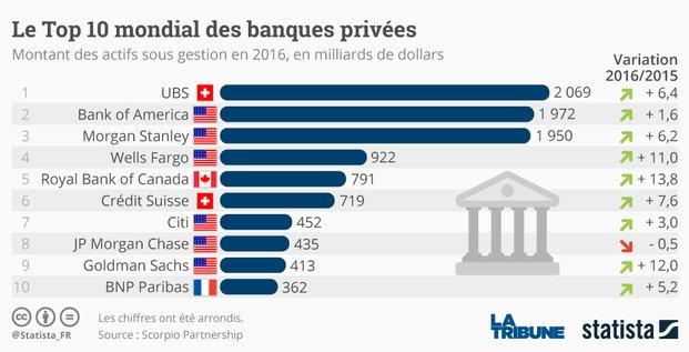 Top 10 banques privées Statista
