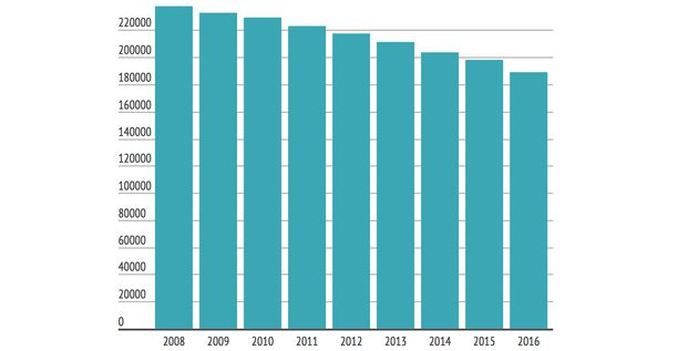 Banques agences UE EBF 2008-16