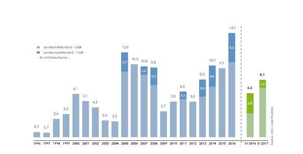 AFIC chiffres semestre 2017