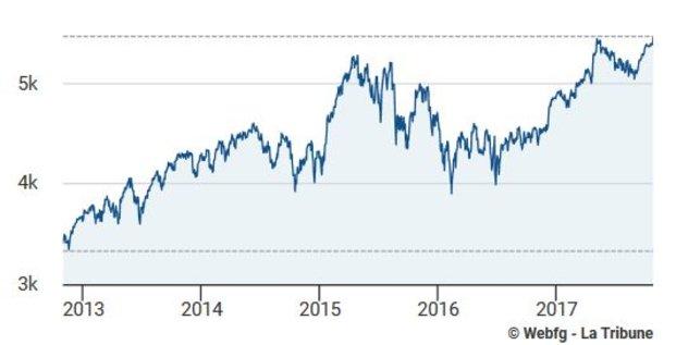 Bourse CAC 40 depuis 2012