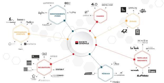 startup Société Générale