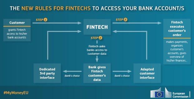 DSP2 Banques Fintech web scraping API