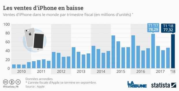 Statista Ventes iPhones