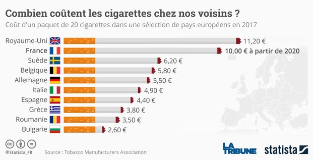 Statista, tabac, prix du paquet de cigarettes, buralistes, infographie,