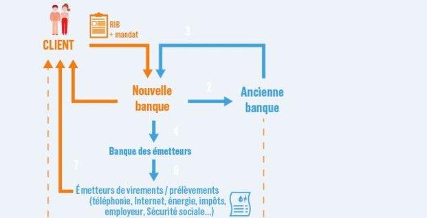 mobilité bancaire loi Macron schéma bis