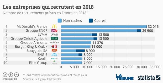 recrutements, Top 10, entreprises qui recrutent 2018, Statista,