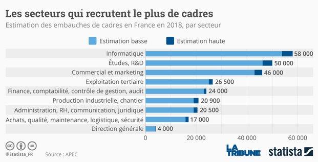 Statista OK, recrutement de cadres, les secteurs qui recrutent, emploi, chômage,