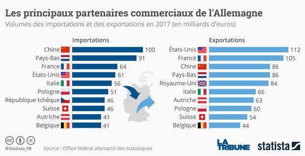 Statista, Allemagne, partenaires commerciaux, exportation, importation,
