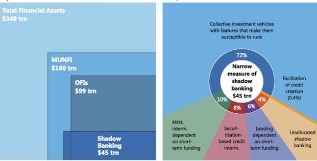 Shadow banking FSB