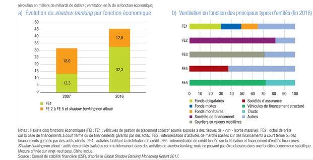 Shadow banking BdF CSF gestion d'actifs