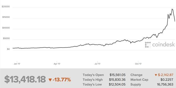 bitcoin birou de tranzacționare goldman sachs)
