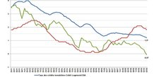 taux prêt immobilier crédit logement 2011 2019