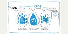 Naega, outil de gestion intégrée de la ressource en eau potable