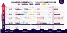 La French Tech Méditerranée cartographie les financements disponibles