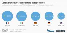 Graph marchés Macron