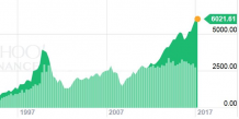 Nasdaq record 25 avril