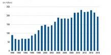 Surendettement dépôt dossiers depuis 1990