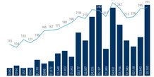 Fintech deals par trimestre 2017