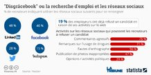Statista réseaux sociaux